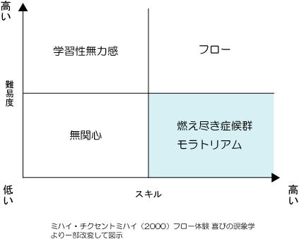 ミハイ・チクセントミハイのフロー体験図
