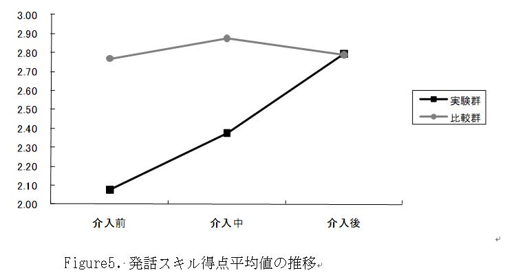 発話スキル得点平均値の推移