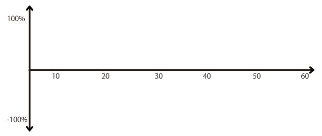 アイデンティティ確立に使えるライフチャート