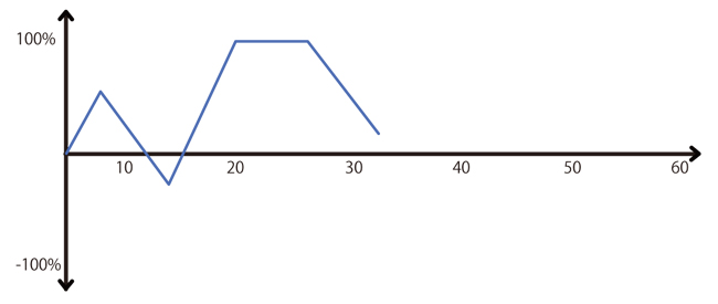 アイデンティティ確立に使えるライフチャート記入例