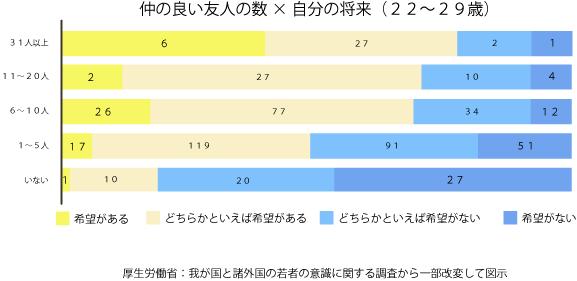 友人数と自分の将来に関する厚生労働省の調査