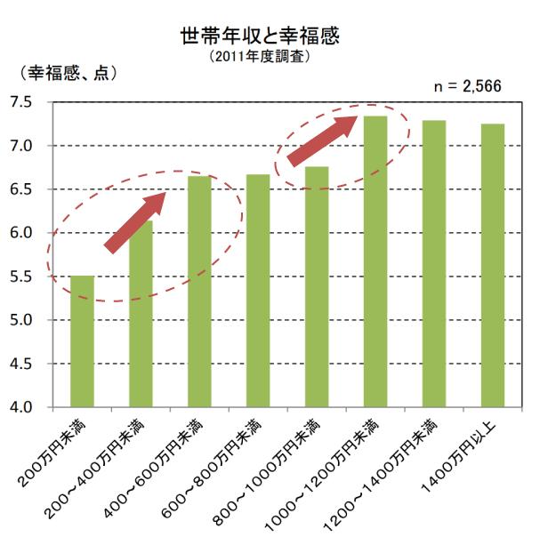 世帯年収と幸福感内閣府の調査