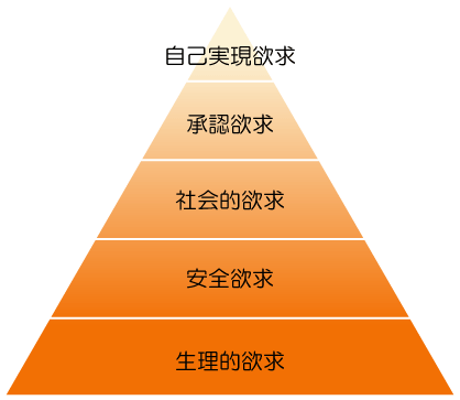 欲求不満についてマズローの欲求5段階説を元に解説