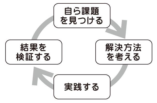 リーダーシップのPDCAサイクル