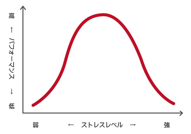 ヤーキーズドットソンの図とプレッシャーの関係