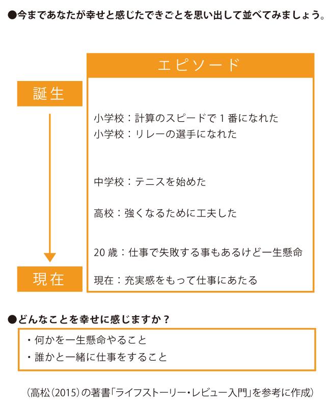 コンプレックスの対処法レビューの例文
