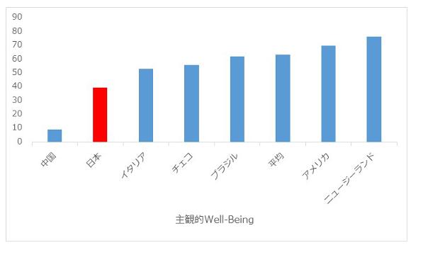 幸せになる方法や考え方と日本の幸福度に関する調査データ