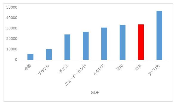 幸せになる方法や考え方と日本の幸福度調査GDPの表