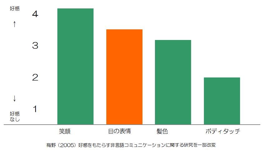 アイコンタクトに関する好印象を与える非言語コミュニケーションの調査結果