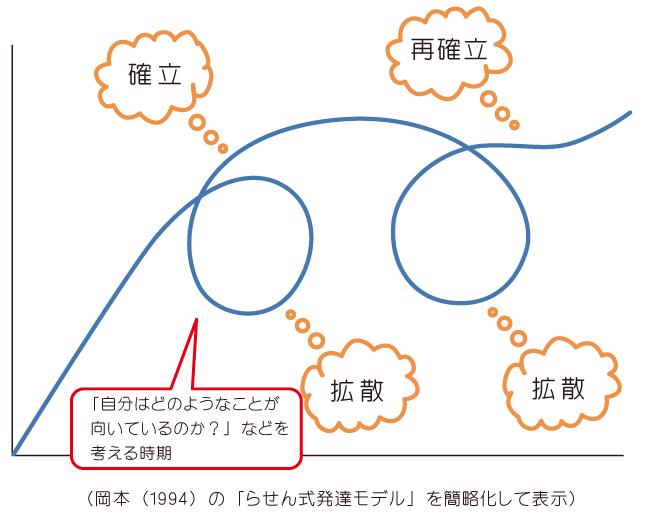 モラトリアムをらせん式発達モデルを参考に解説