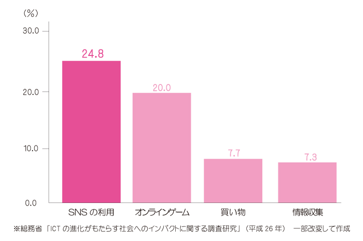 SNSの利用に関して依存傾向が高い事を示すグラフ