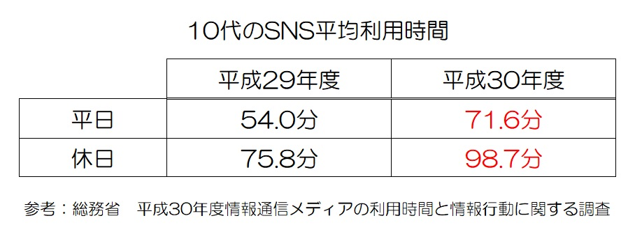 10代のSNS平均利用時間比較総務省調べ