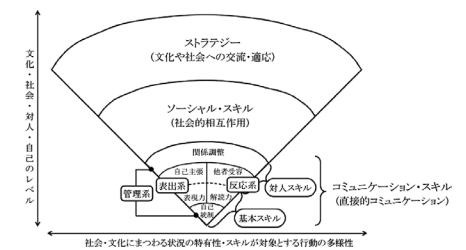 ENDCORE モデル スキルの扇