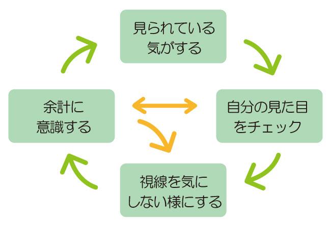 精神交互作用のメカニズムの図から解説