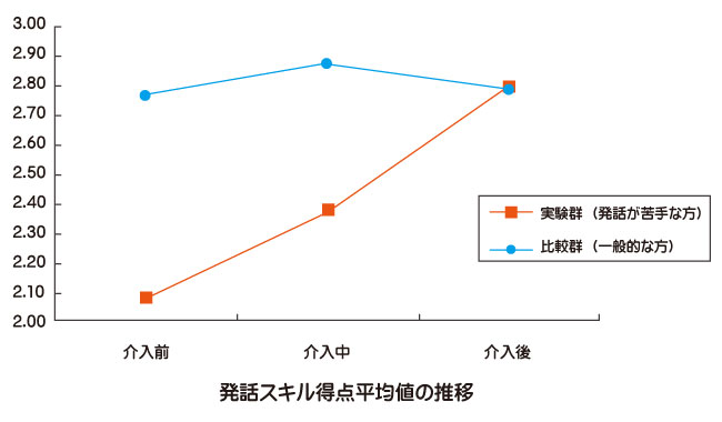 話し方についての研究発話スキルの比較図