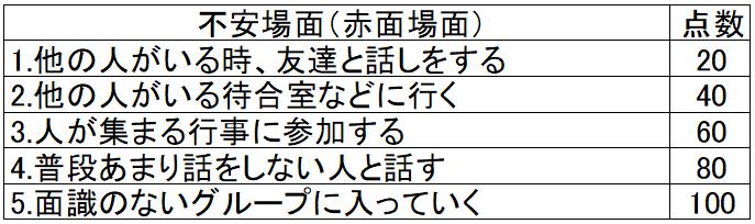 赤面症の原因に対処する表の例