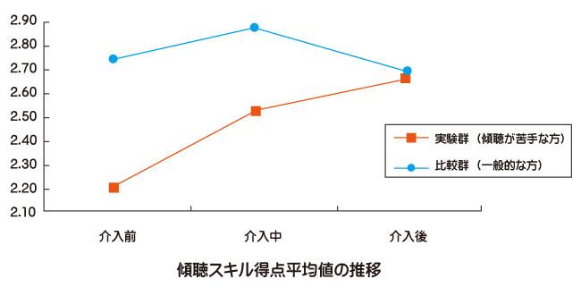話し方についての研究傾聴スキルの比較図