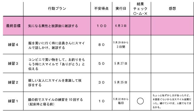 スモールステップ計画表の記入例