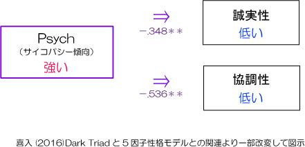 Dark Triadと5因子性格も出るとの関連より