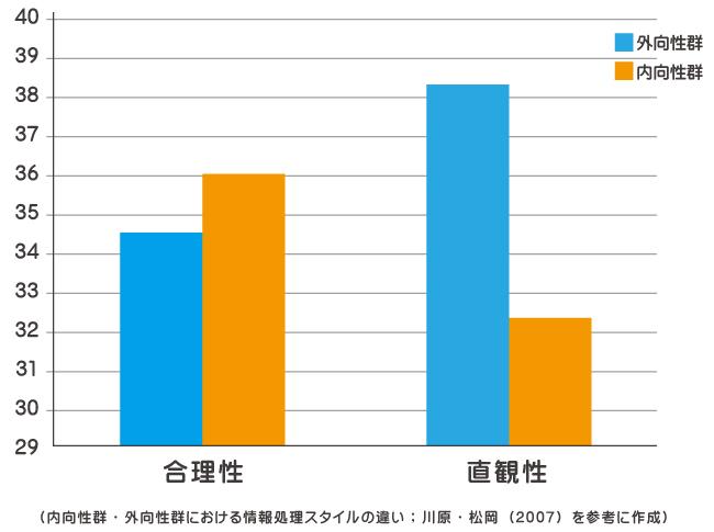 内向性群と外向性群における情報処理のスタイルの違いの表