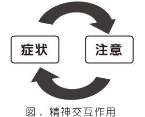 精神交互作用の図