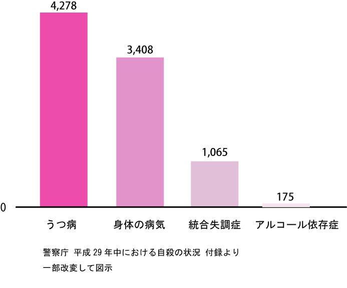 警視庁平成29年中における自殺の状況