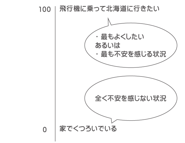不安階層表の例1
