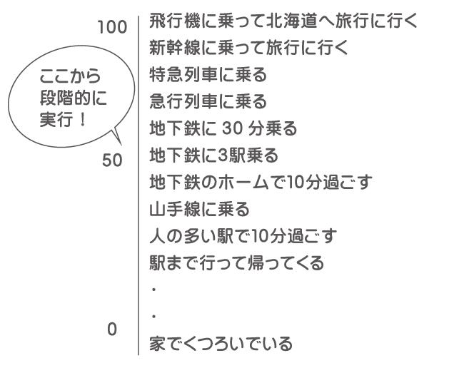 不安階層表の例2