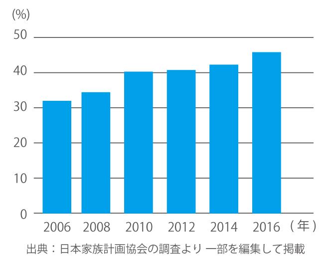 欲求不満を解説。日本家族計画協会の資料