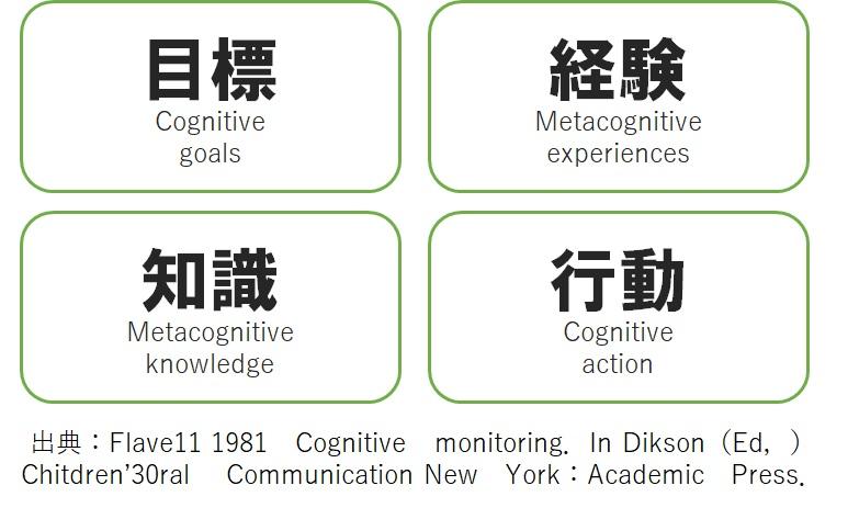 メタ認知の理論モデル