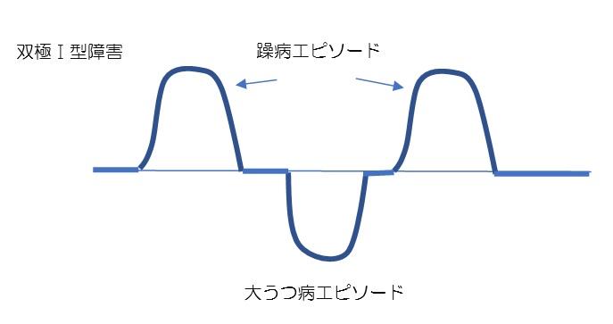 双極I型障害のイメージ図
