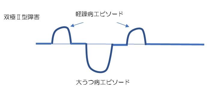 双極II型障害のイメージ図