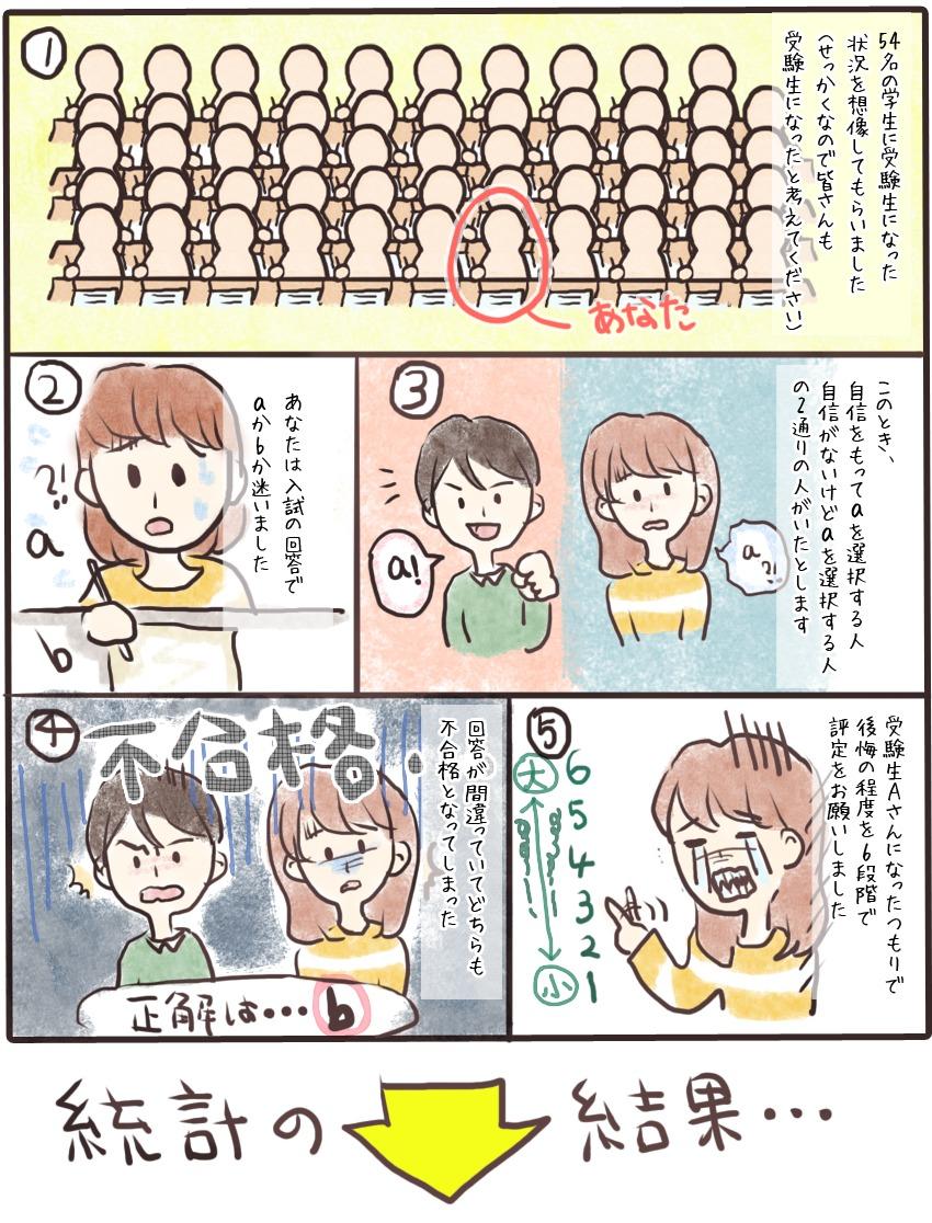 「自信」と後悔の関係を実験した漫画