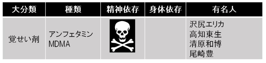 覚せい剤の危険性