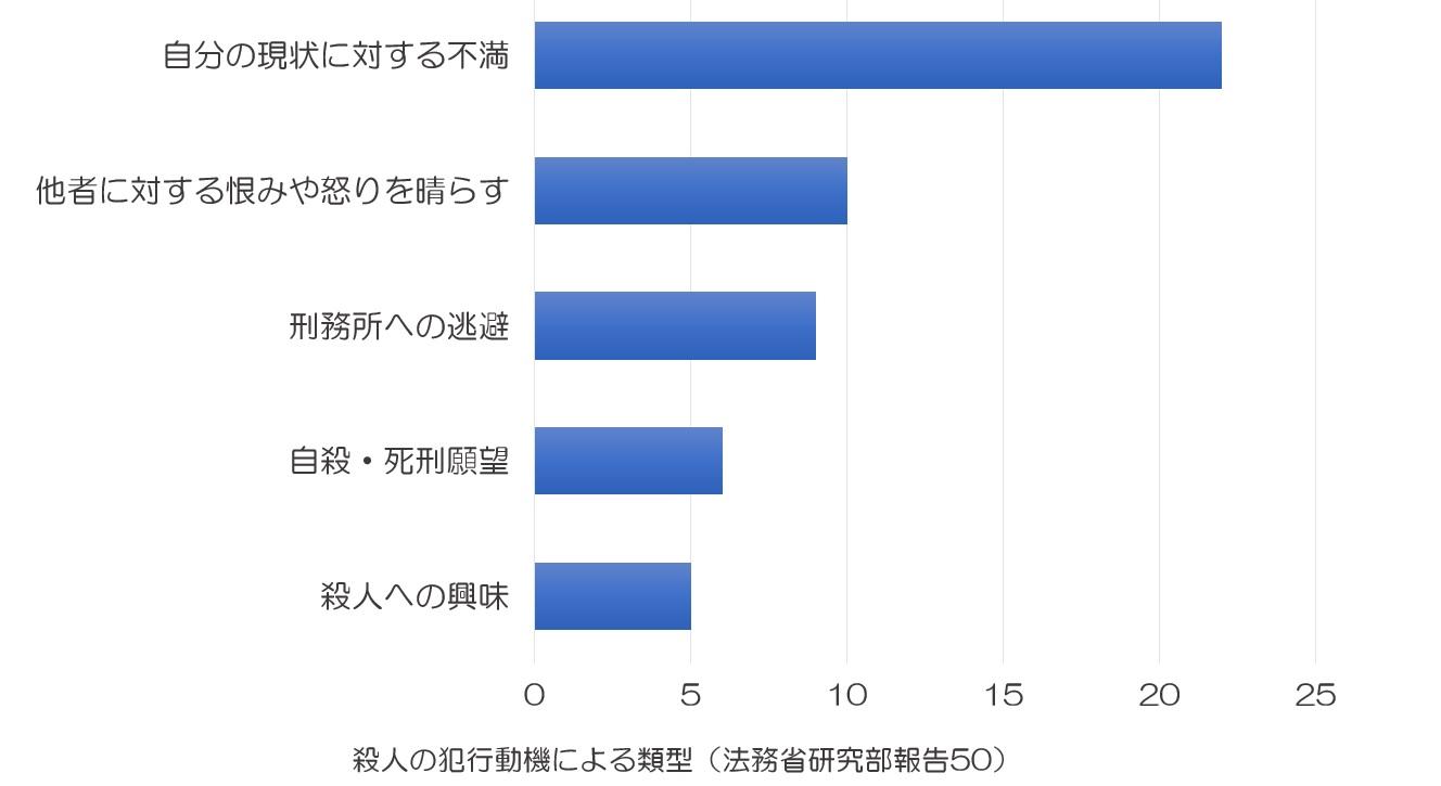 殺人理由に関する法務省の統計
