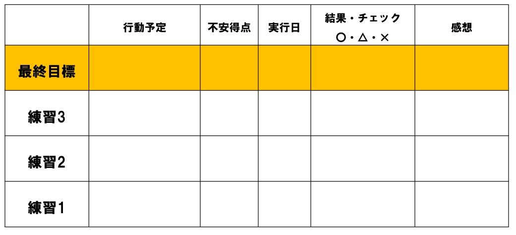不安階層表の例