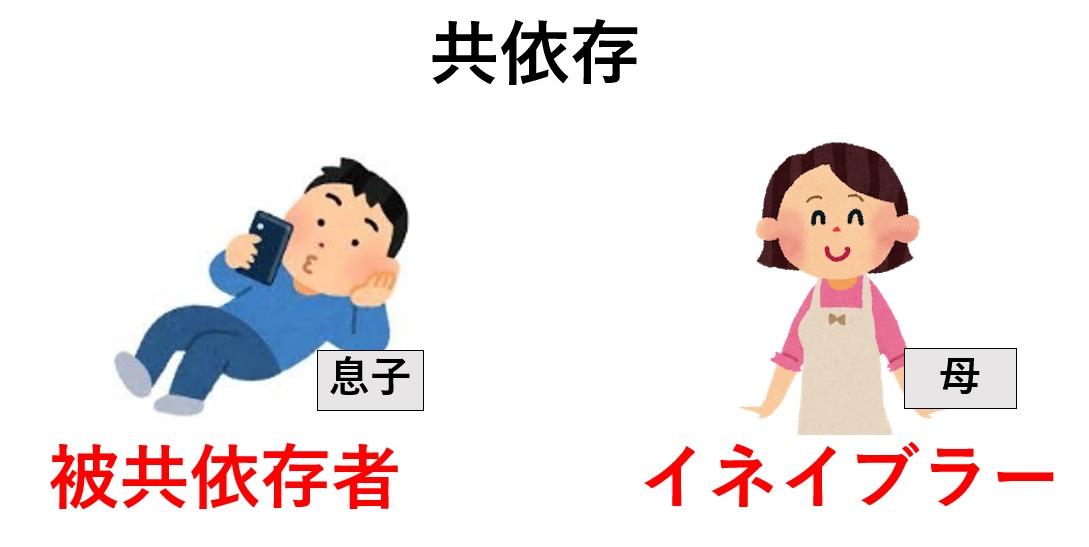 親子関係での共依存