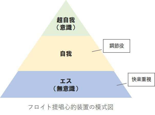 フロイト提唱心的装置の模式図