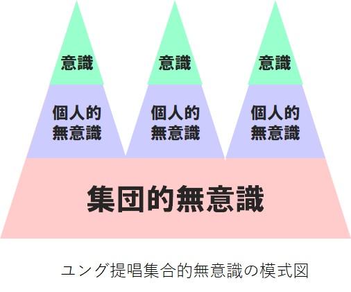 ユング提唱集合的無意識の模式図
