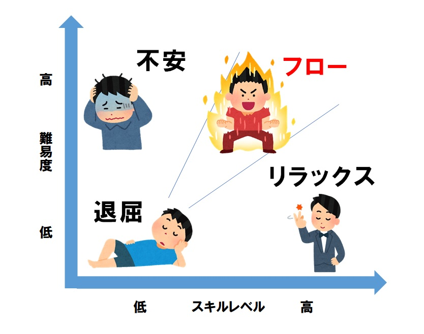 フロー状態のモデル図