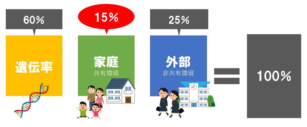 家庭環境の計算を解説