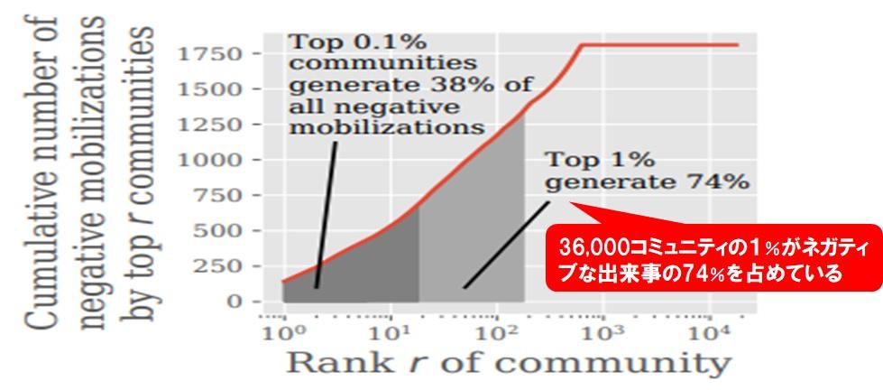コミュニティ数とネガティブ発言の割合