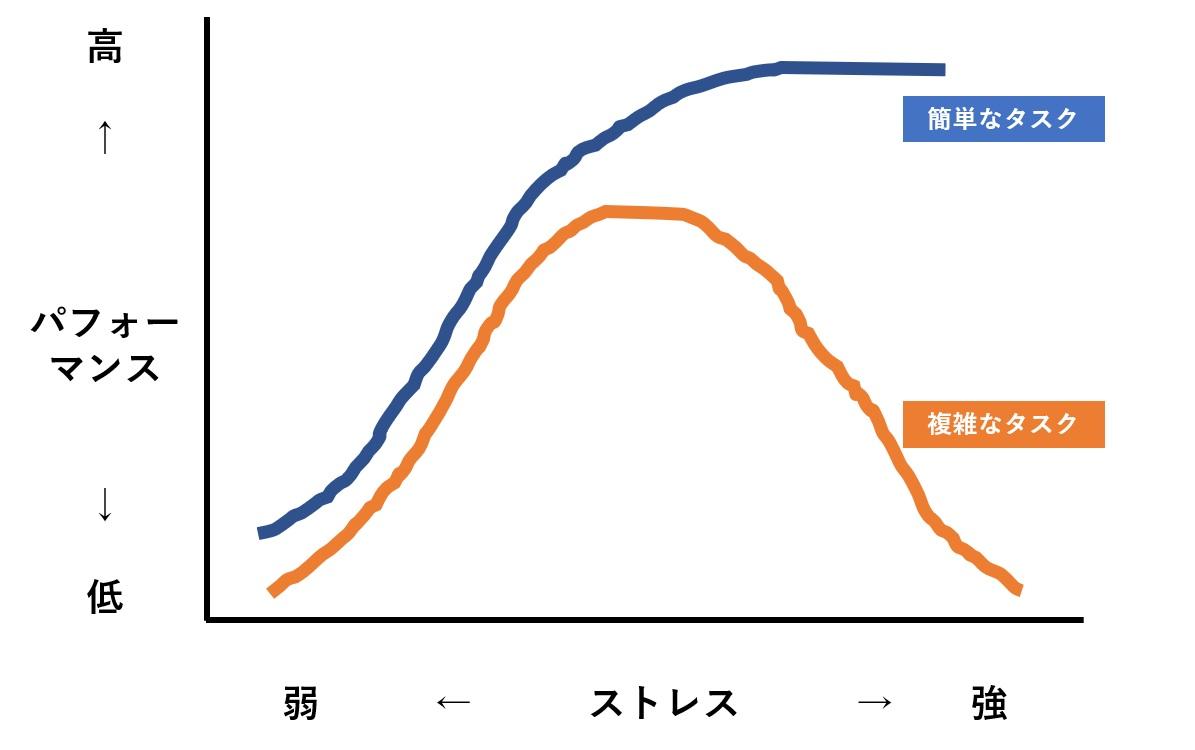ヤーキーズ・ドットソンの法則2つの曲線