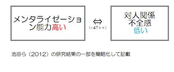 メンタライゼーション 研究
